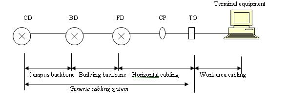 structure of generic cabling